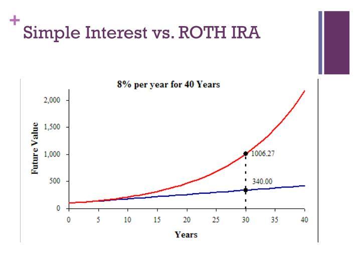 Simple Interest vs. ROTH IRA