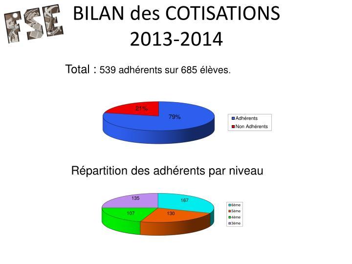 BILAN des COTISATIONS