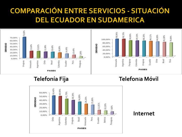 COMPARACIÓN ENTRE SERVICIOS - SITUACIÓN DEL ECUADOR EN SUDAMERICA