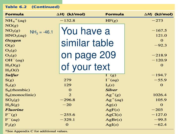 You have a similar table on page 209 of your text