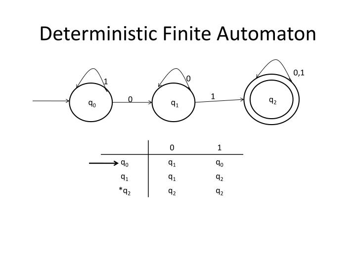 Deterministic Finite Automaton