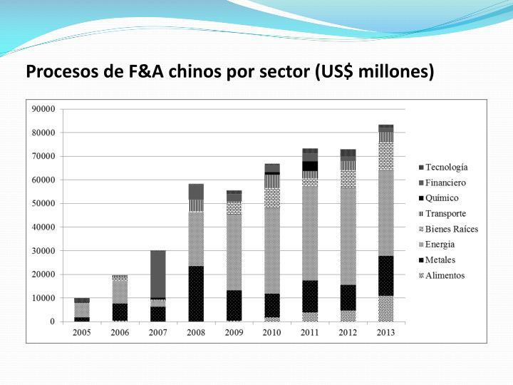 Procesos de F&A chinos por sector (US$ millones)