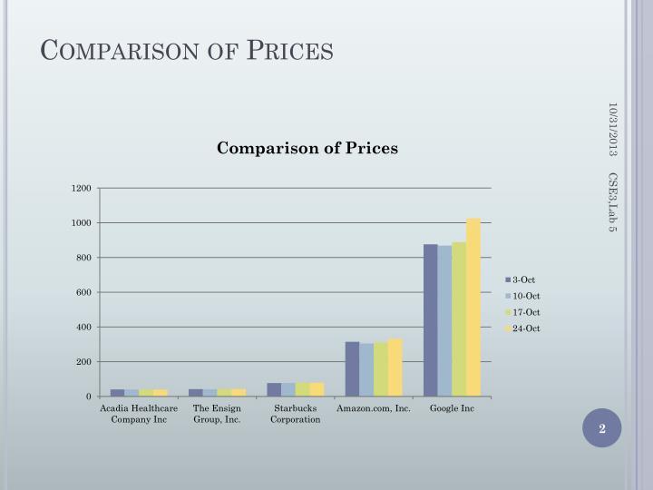 Comparison of Prices