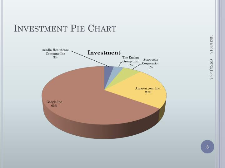 Investment pie chart