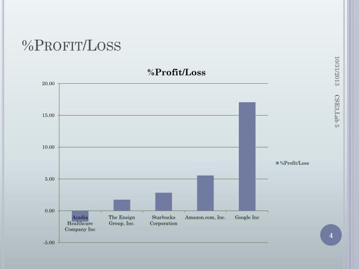 %Profit/Loss