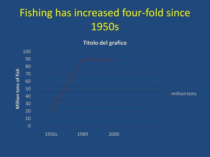 Fishing has increased four-fold since 1950s