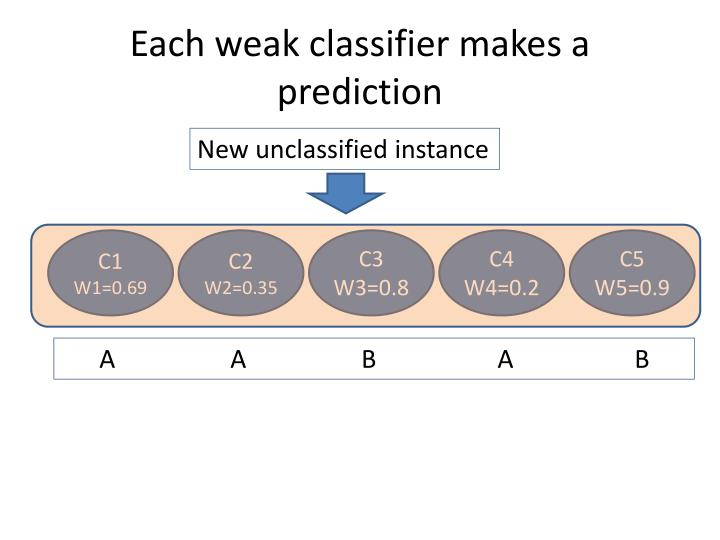 Each weak classifier makes a prediction
