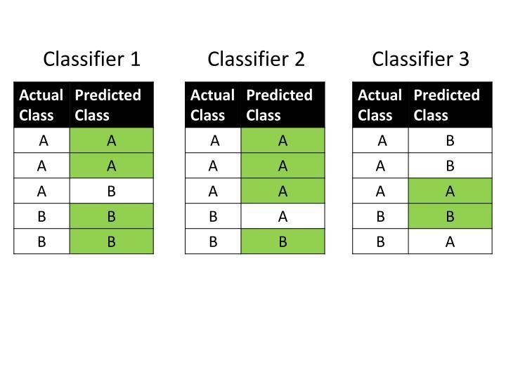 Classifier 1             Classifier 2             Classifier 3