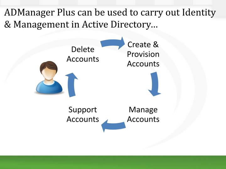 ADManager Plus can be used to carry out Identity & Management in Active Directory…