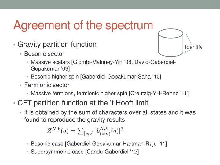 Agreement of the spectrum