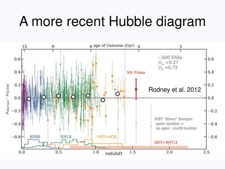 A more recent Hubble diagram
