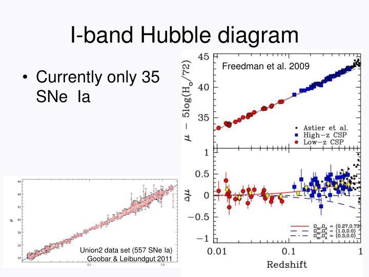 I-band Hubble diagram