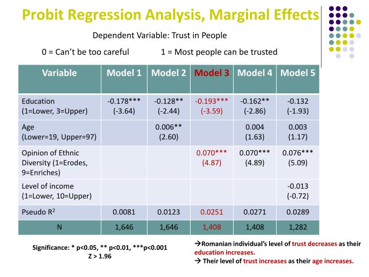 Probit Regression Analysis, Marginal Effects