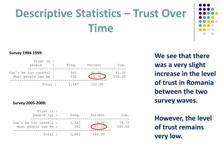 Descriptive Statistics – Trust Over Time