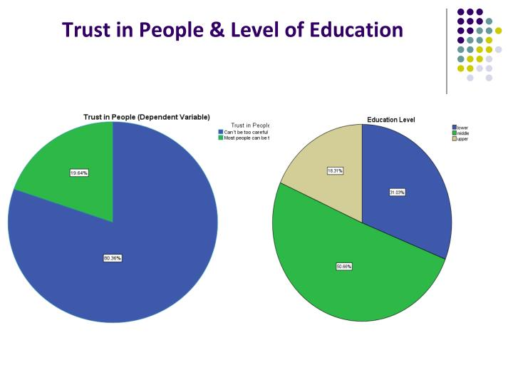 Trust in People & Level of Education