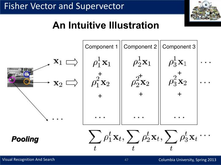 Fisher Vector and Supervector