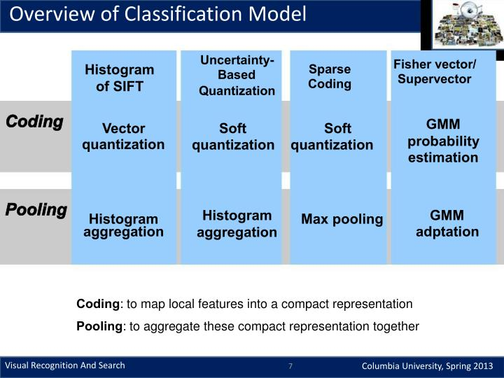 Overview of Classification Model