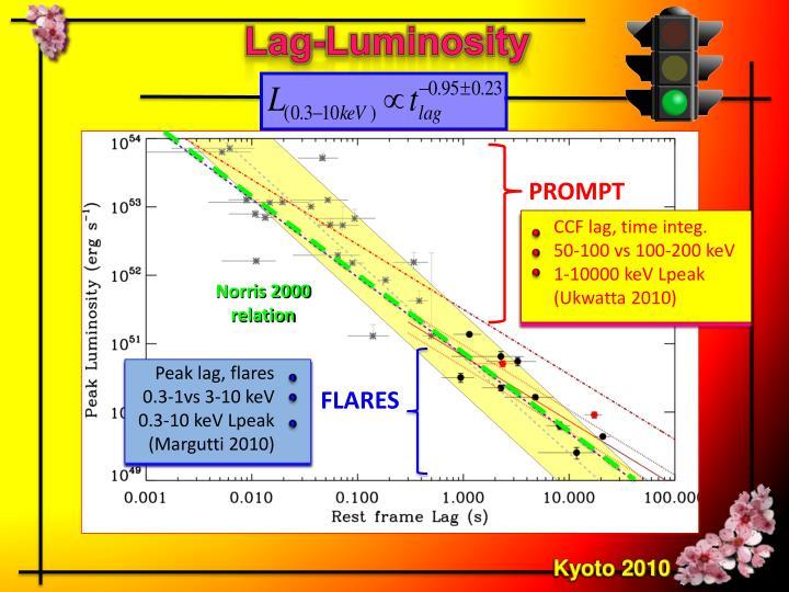 Lag-Luminosity