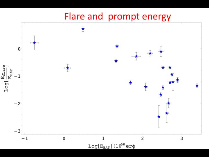 Flare and  prompt energy