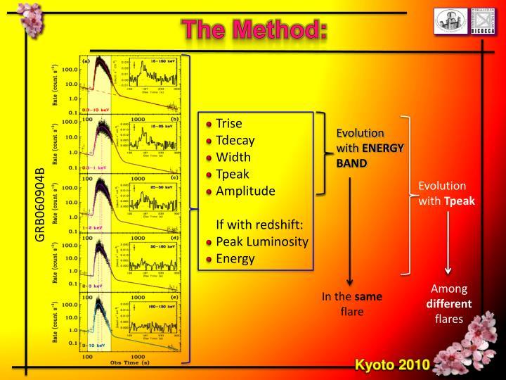 The Method: