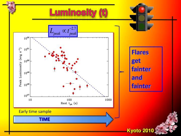 Luminosity (