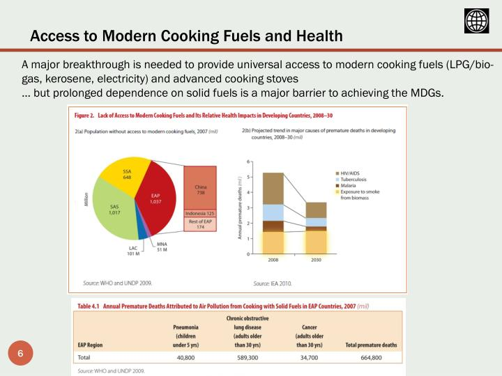 Access to Modern Cooking