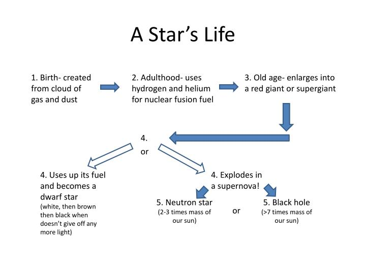A star s life