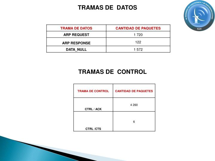 TRAMAS DE  DATOS