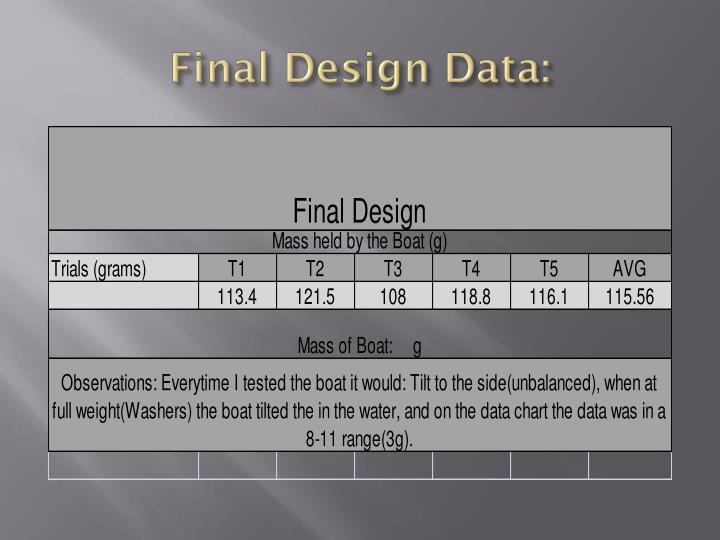 Final Design Data:
