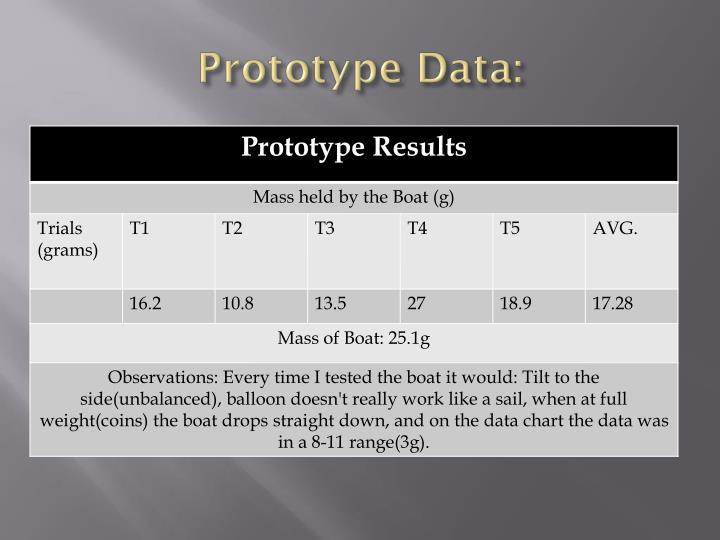 Prototype Data:
