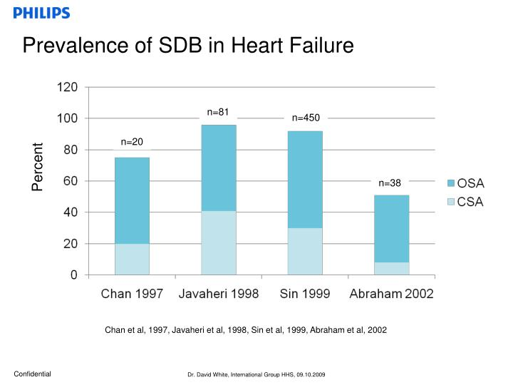 Prevalence of SDB in Heart Failure