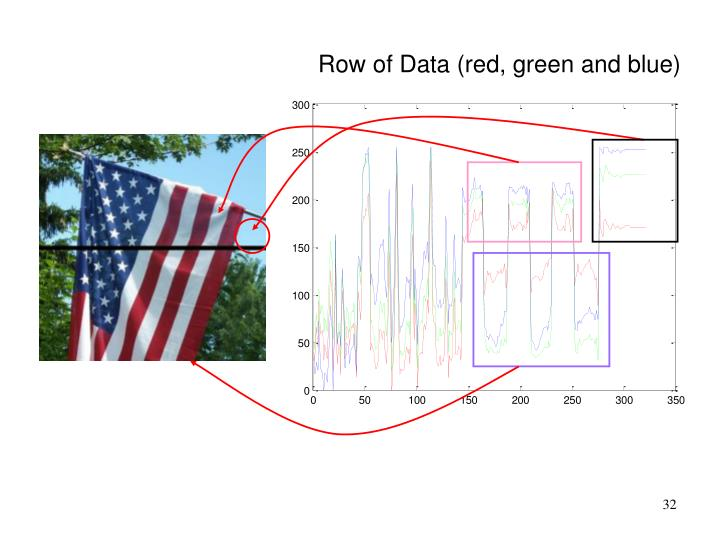 Row of Data (red, green and blue)