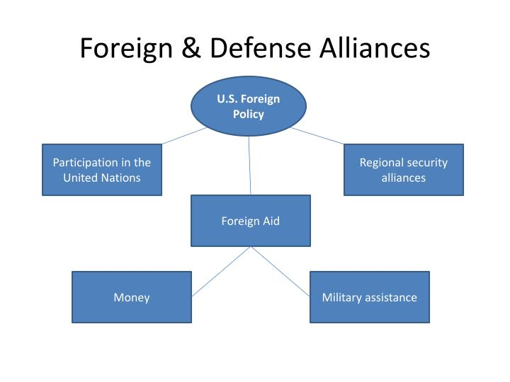 Foreign & Defense Alliances