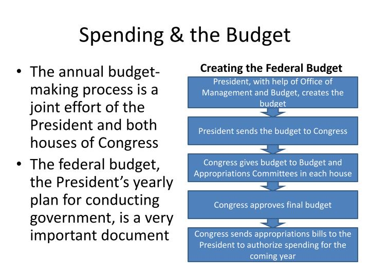 Spending & the Budget