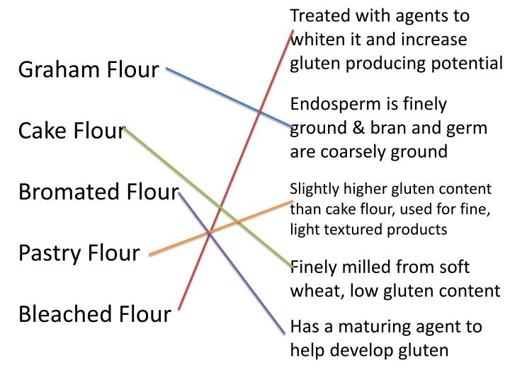 Treated with agents to whiten it and increase gluten producing potential