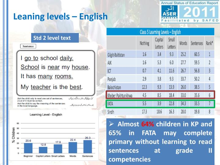 Leaning levels – English