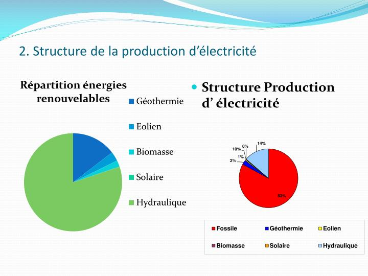 2 structure de la production d lectricit