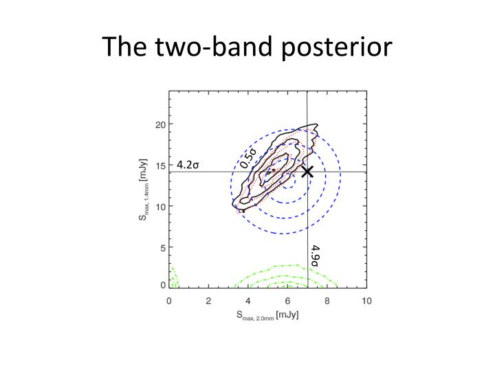 The two-band posterior