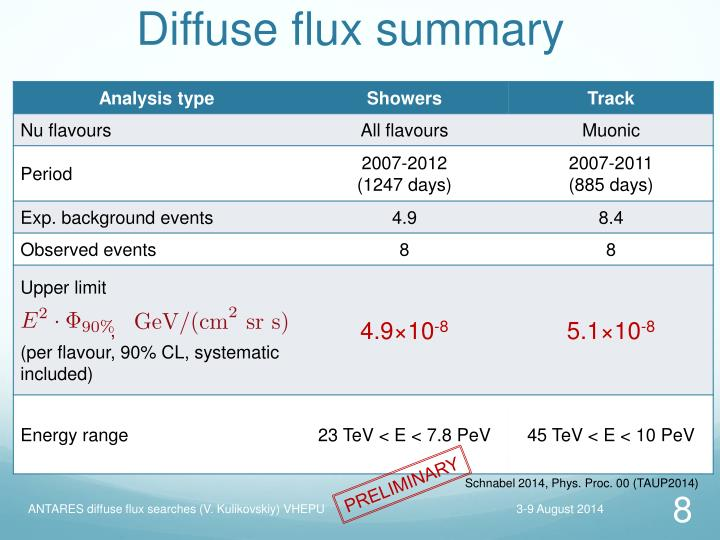Diffuse flux summary