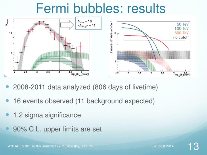 Fermi bubbles: results