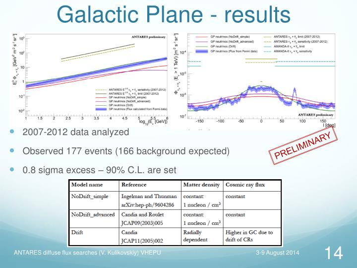 Galactic Plane - results