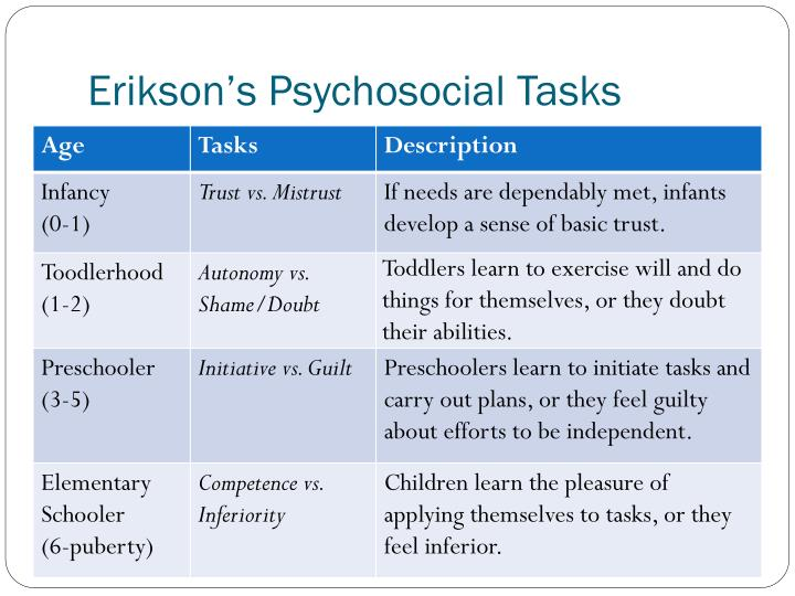 Erikson's Psychosocial Tasks