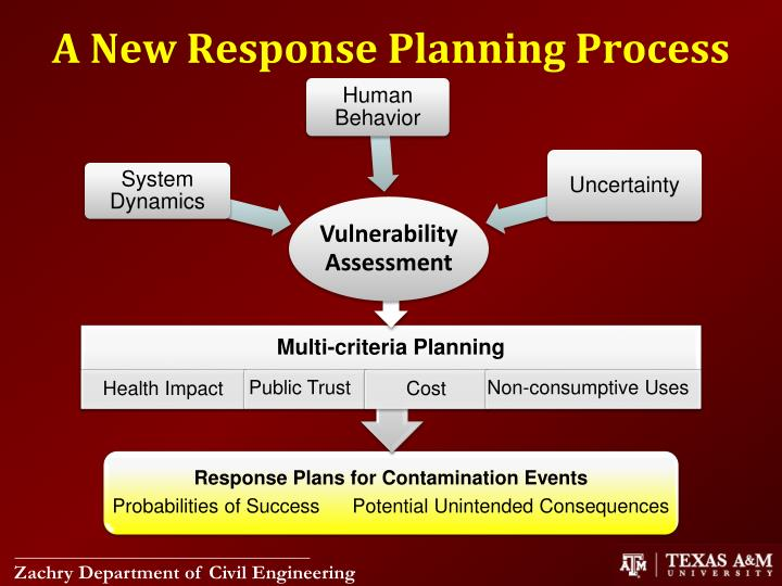 A New Response Planning Process