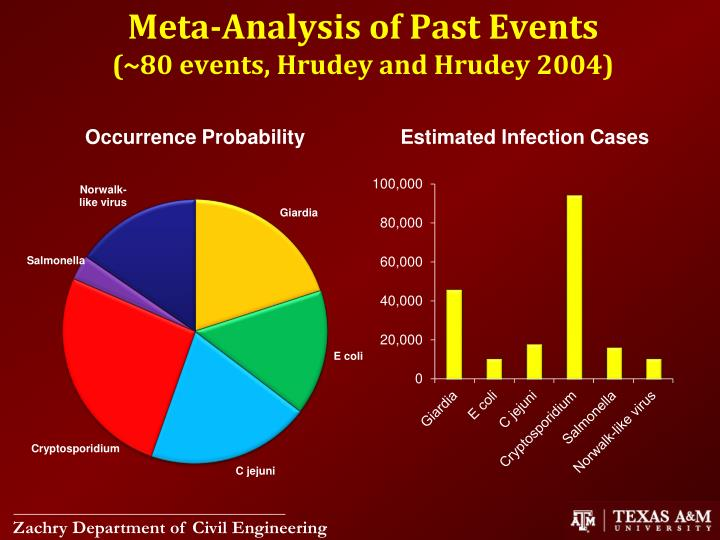 Meta-Analysis of Past Events