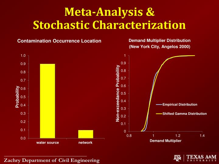 Meta-Analysis &                  Stochastic Characterization