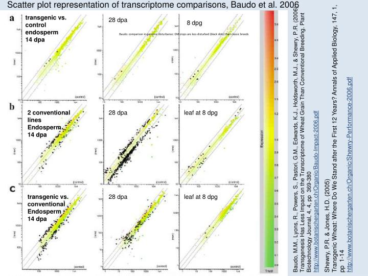 Scatter plot representation of transcriptome comparisons, Baudo et al. 2006