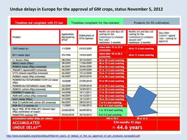 Undue delays in Europe for the approval of GM crops, status November 5, 2012