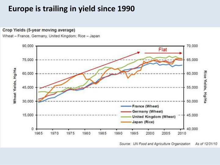 Europe is trailing in yield since 1990