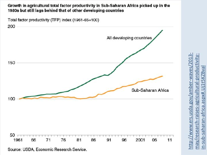 http://www.ers.usda.gov/amber-waves/2013-may/research-raises-agricultural-productivity-in-sub-saharan-africa.aspx#.