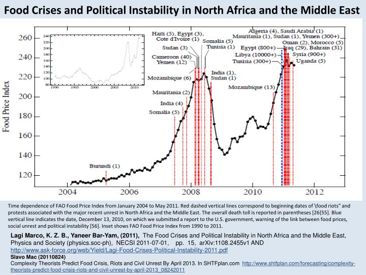 Food Crises and Political Instability in North Africa and the Middle East